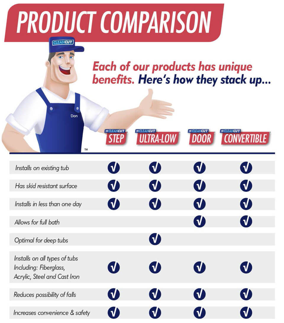 CleanCut Products Comparison Table of Features